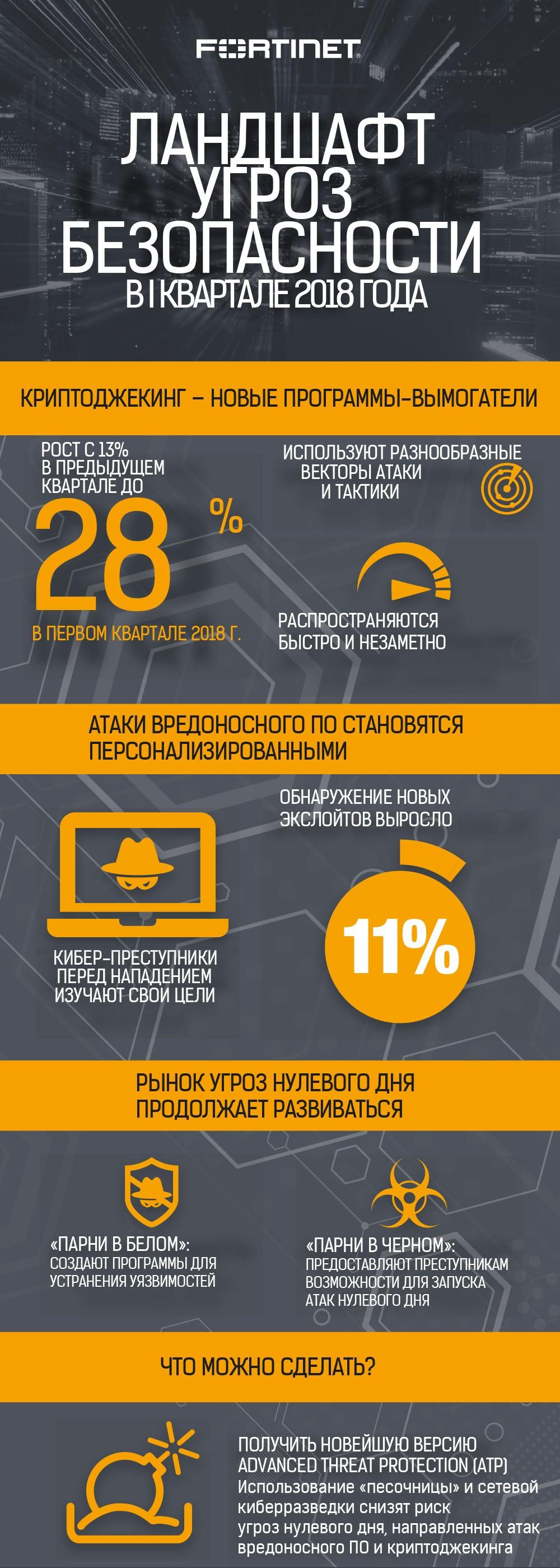 infographicfortinettlrq12018rus2.jpg