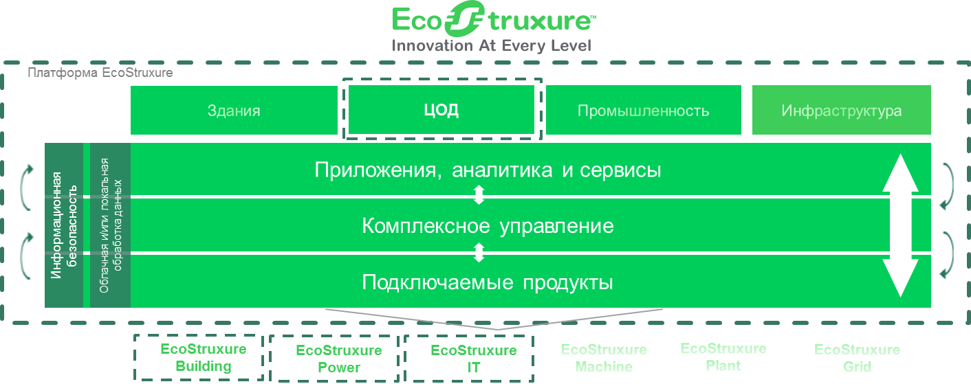 ecostruxure_chart.png