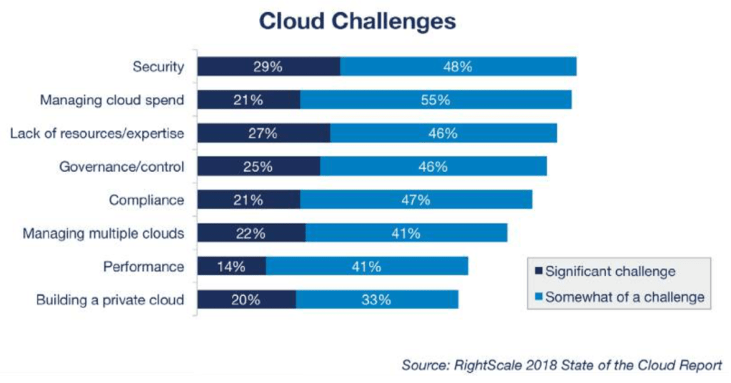 rightscalestateofthecloudreportcloudchallenges2018.png