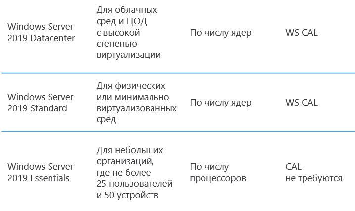 trebovaniya_k_klientskim_litsenziyam_dlya_servera_po_produktam_1.png