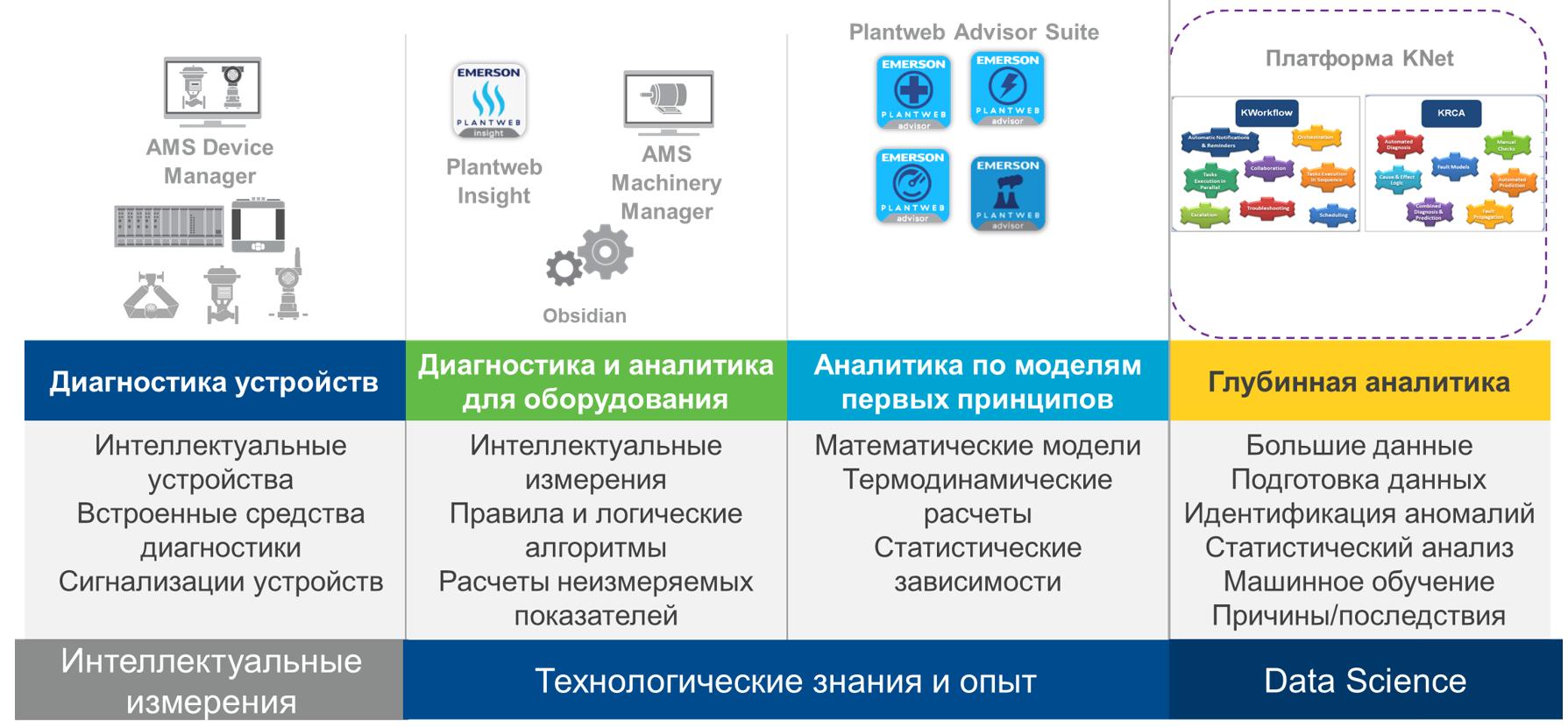 ris_2._analiticheskie_vozmozhnosti_tsifrovoj_ekosistemy_plantweb.png