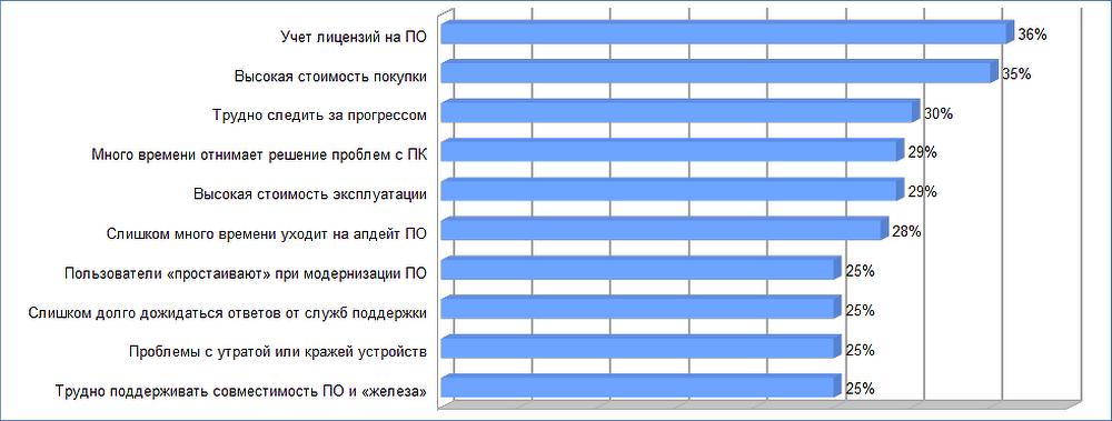 osnovnye_nedostatki_traditsionnyh_nastolnyh_infrastruktur.png