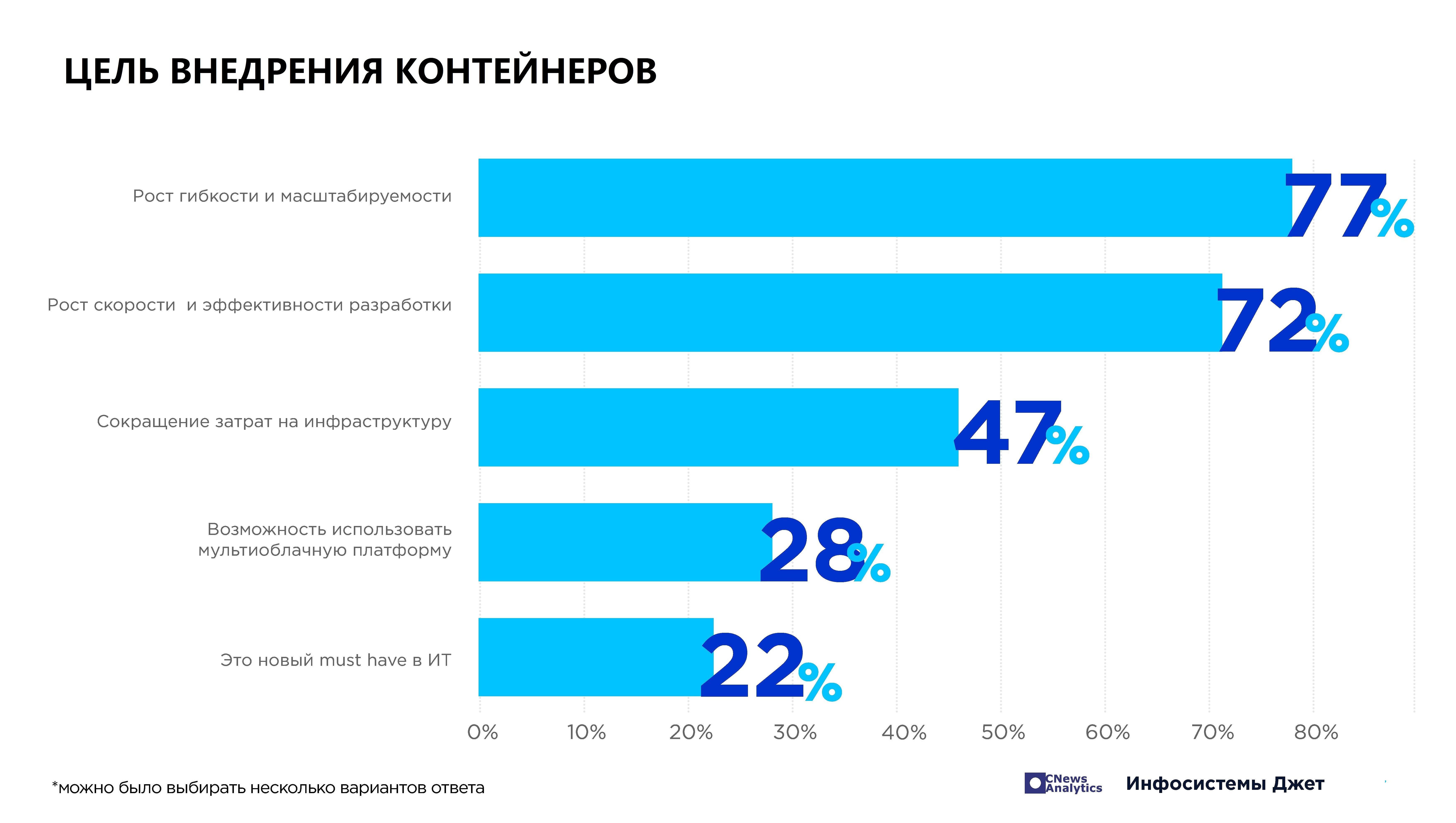 5_tsel_vnedreniya_kontejnerov.jpg