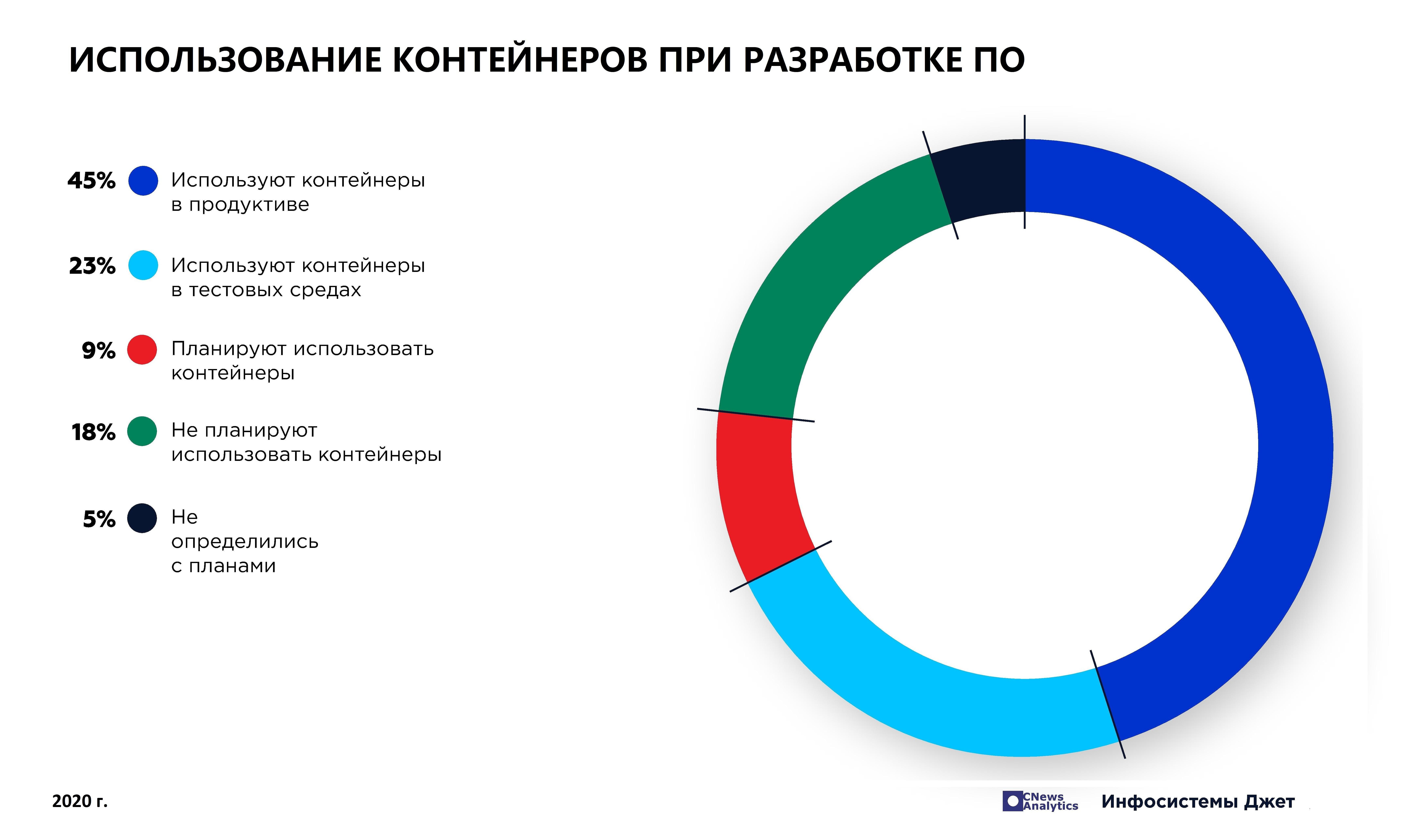 ispolzovanie_kontejnerov_pri_razrabotke_po2020.jpg