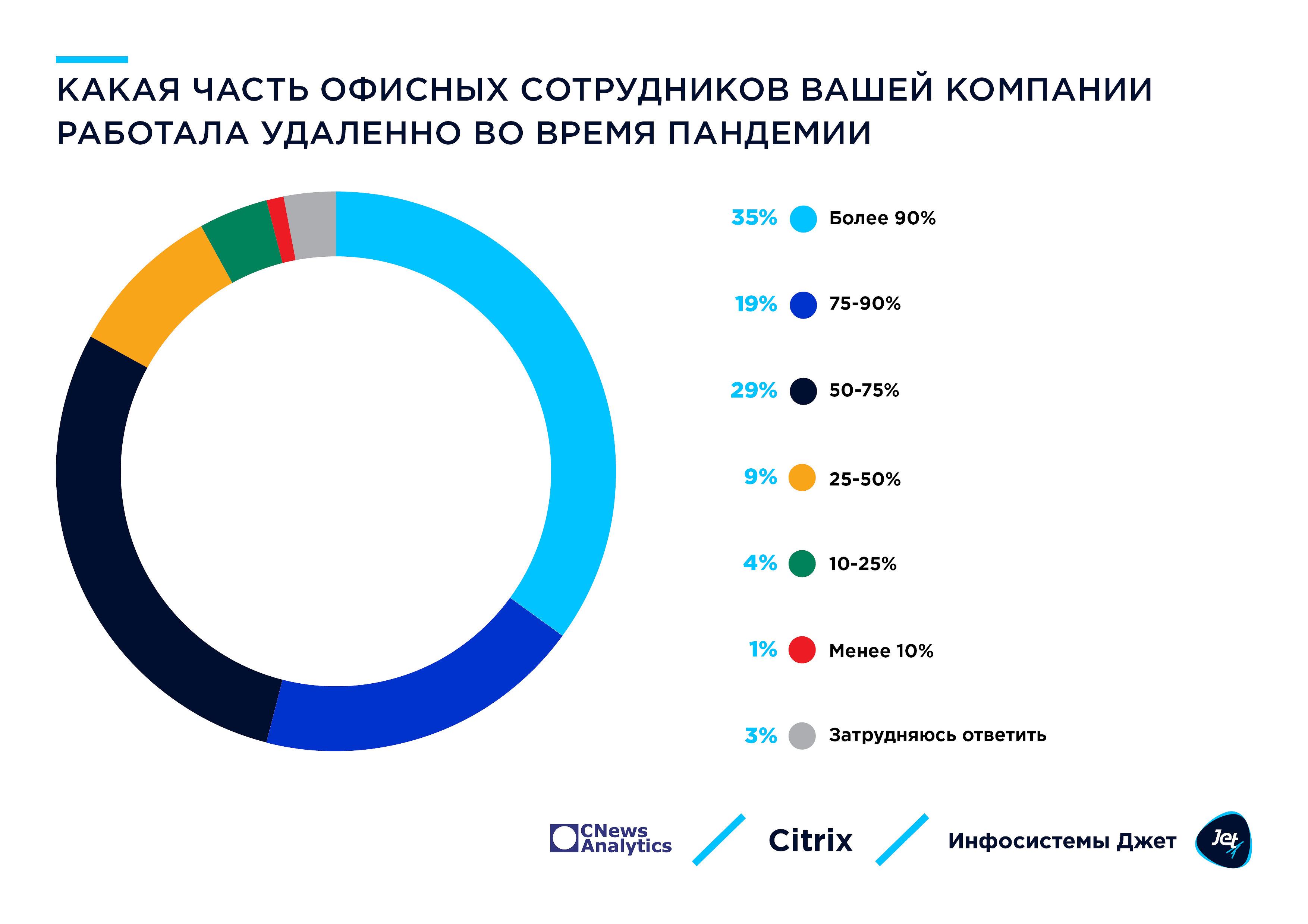 1_dolya_sotrudnikov_na_udalennoj_rabote.jpg