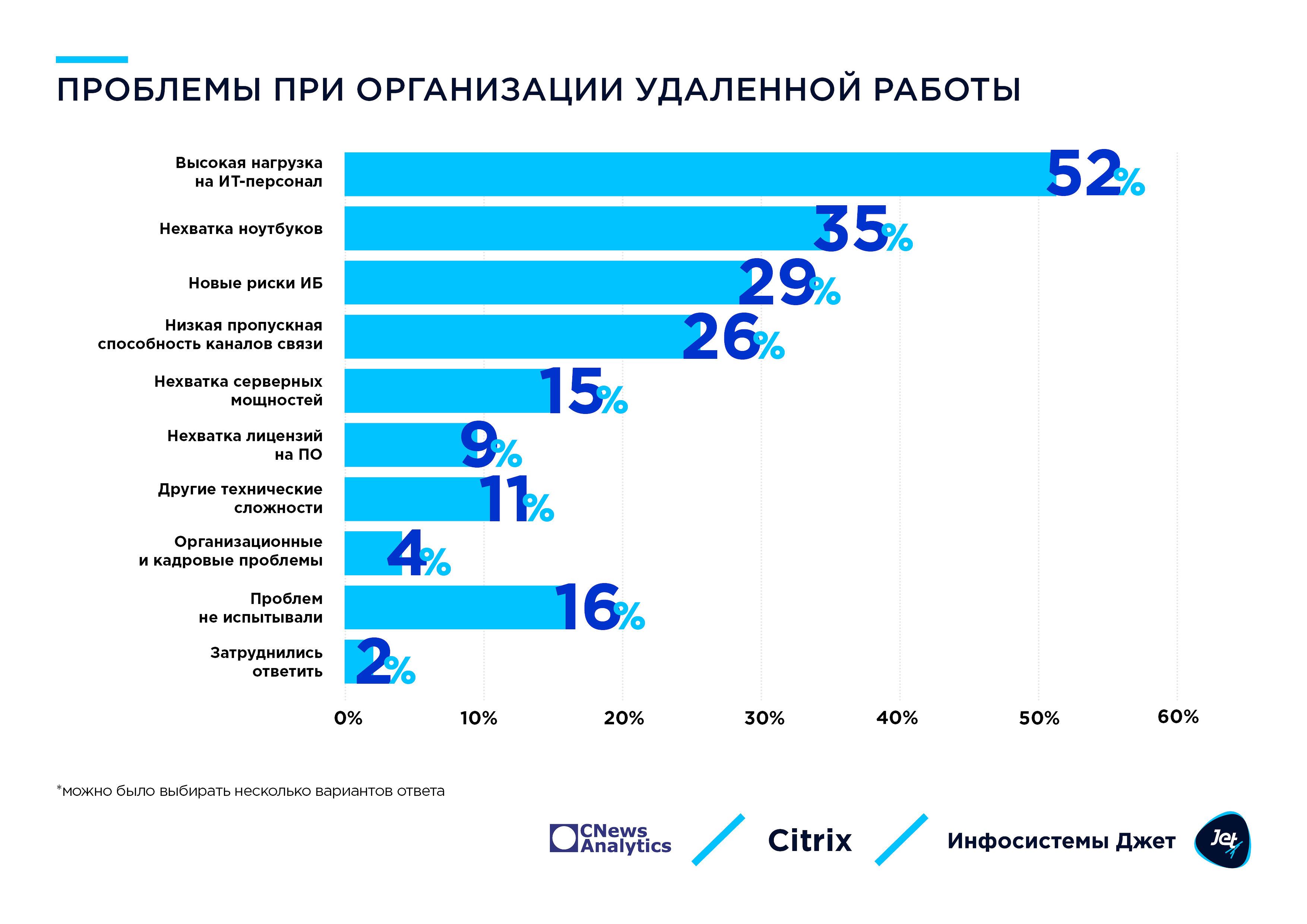 3_problemy_pri_organizatsii_udalennoj_raboty.jpg