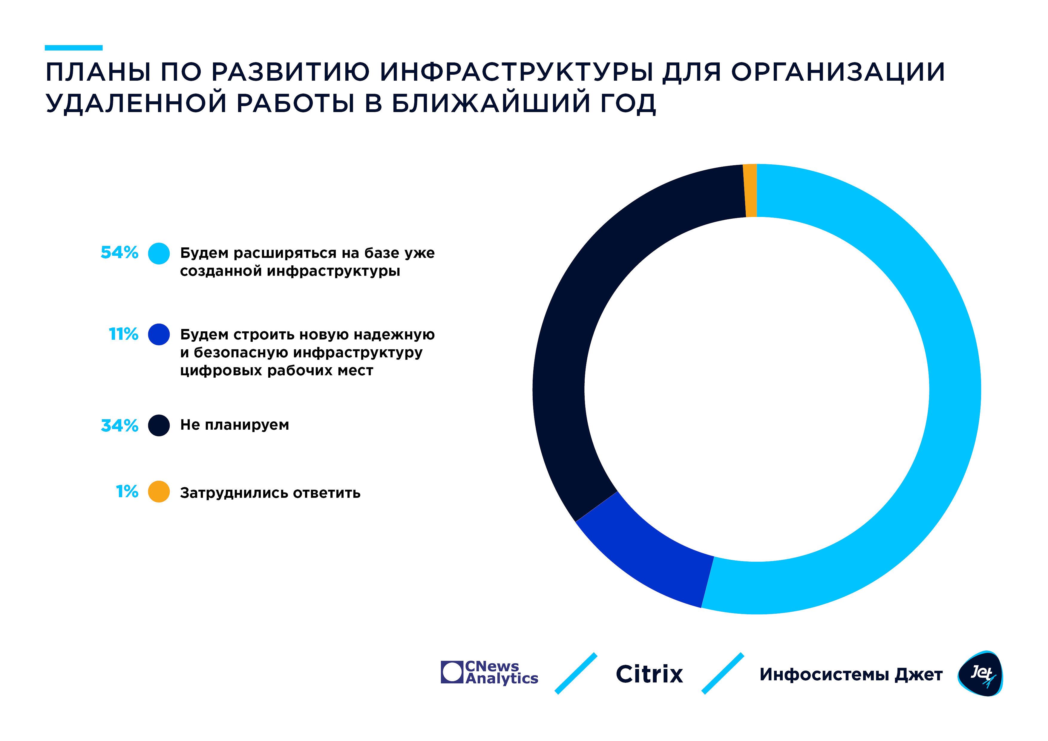 6_plany_po_razvitiyu_infry_v_2021.jpg