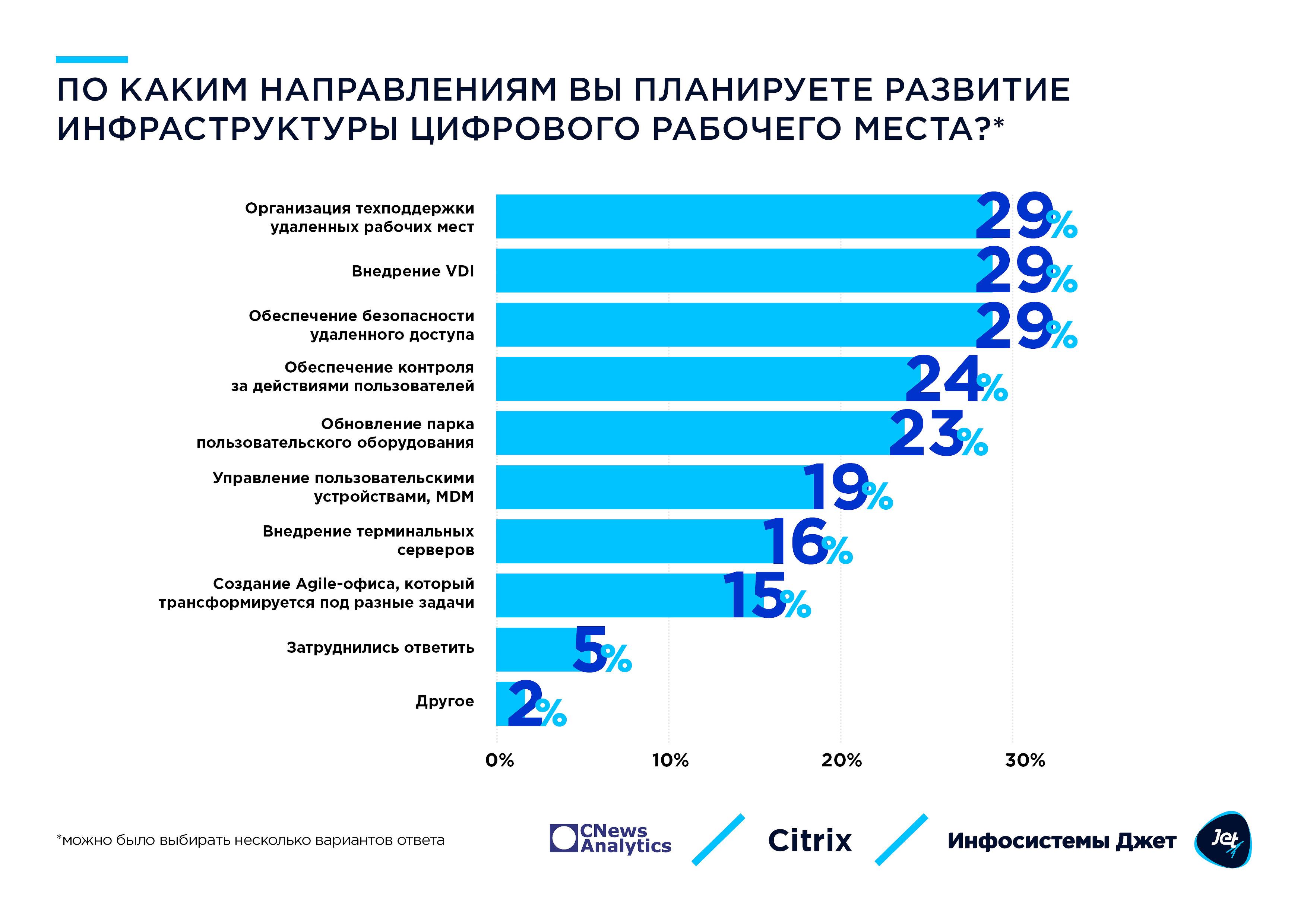 7_plany_po_razvitiyu_infry_udalennoj_raboty.jpg