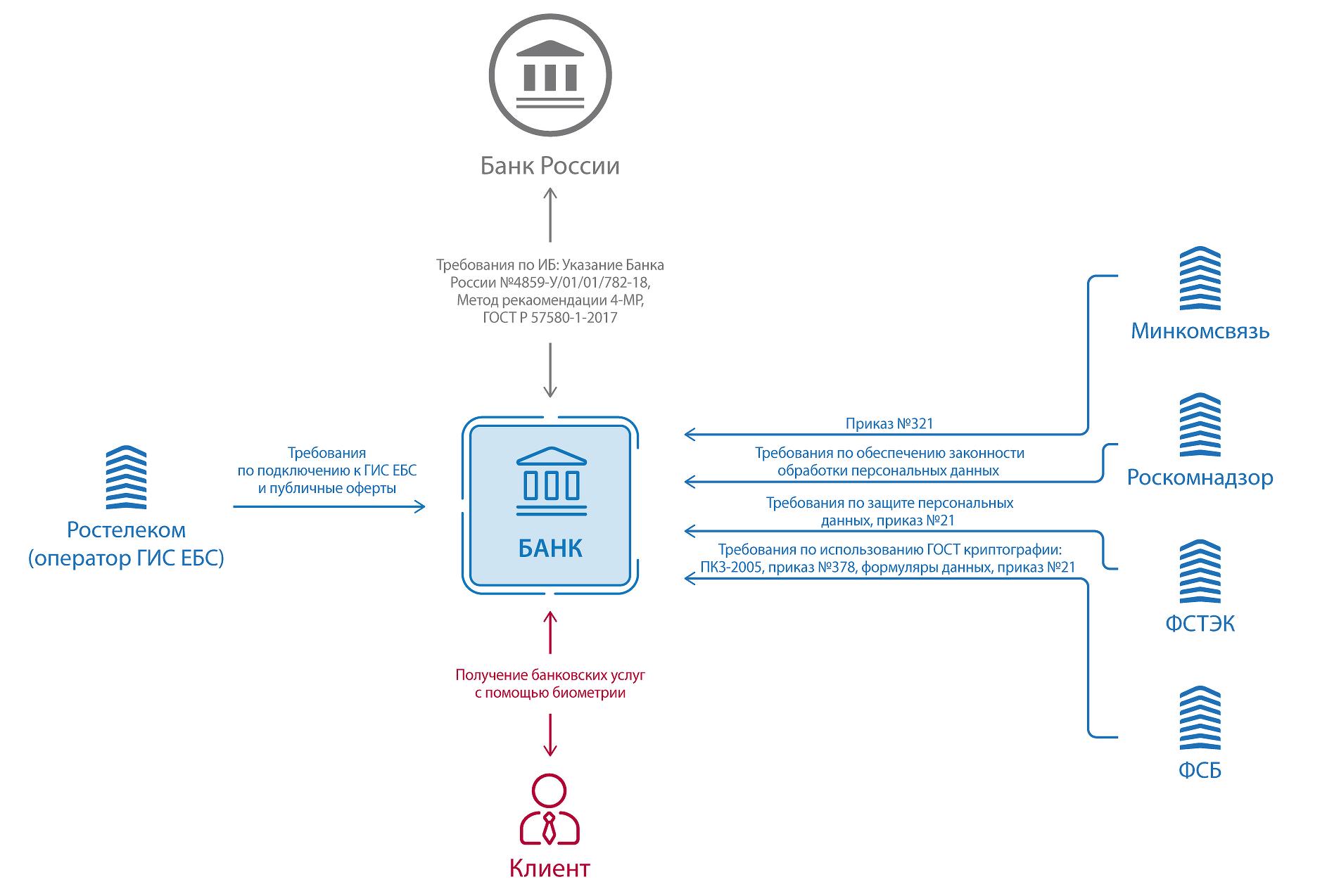 Схема: регуляторы для банка по вопросу ЕБС