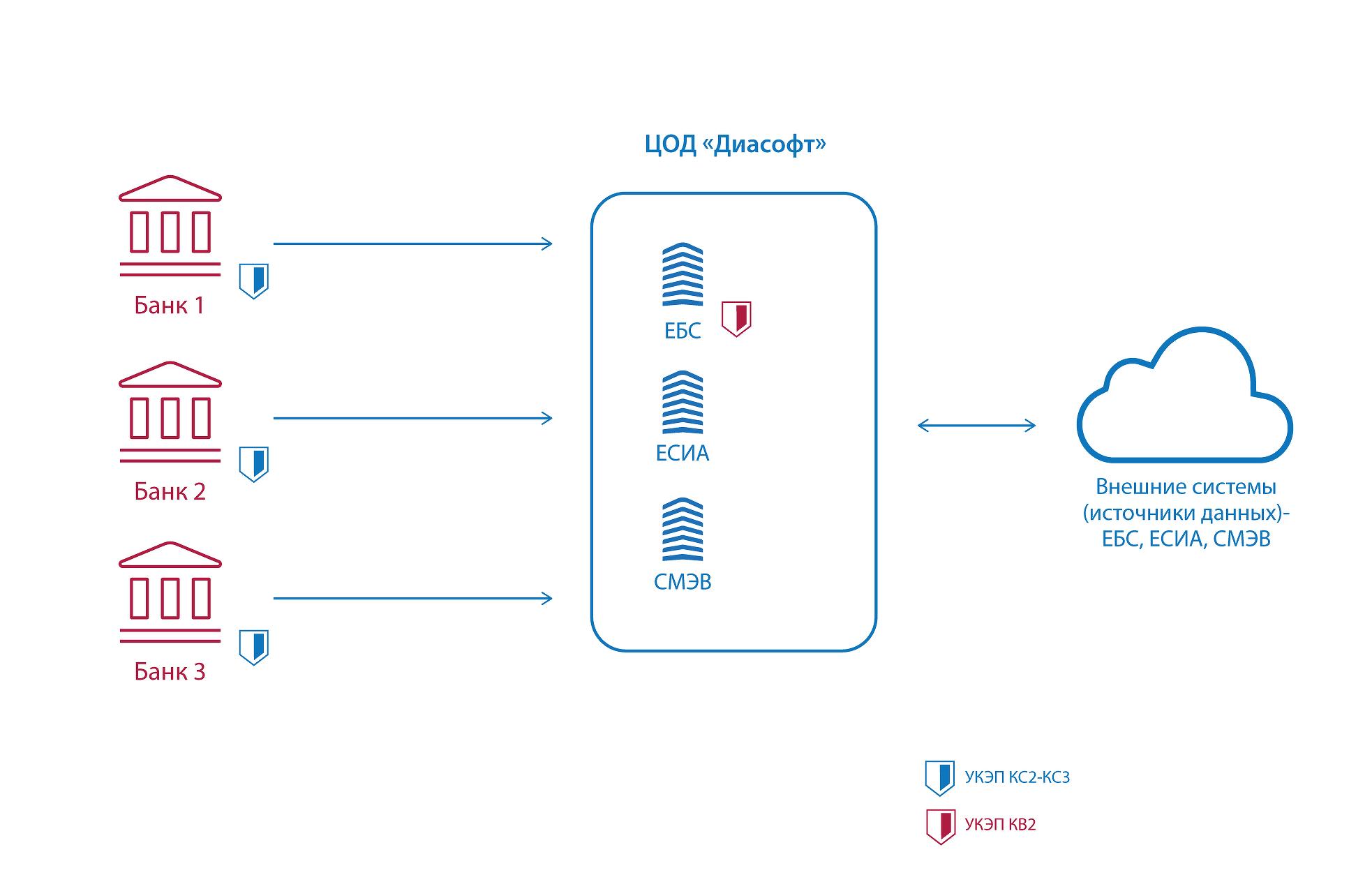 Схема: архитектура сервиса