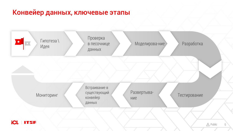 Конвейеры сборочные актив или пассив элеватор в татарстане