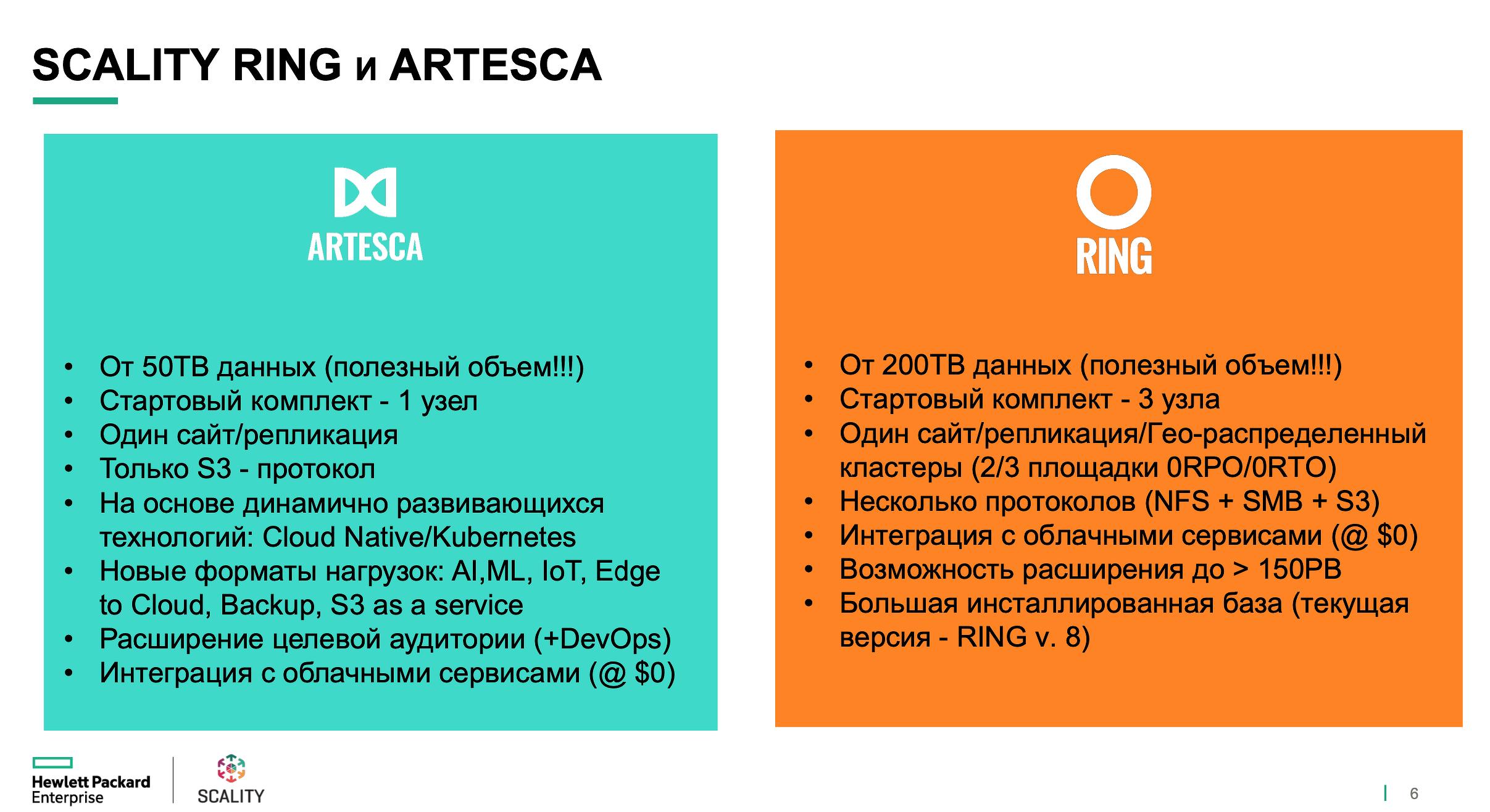 Основные параметры Scality Ring и Artesca