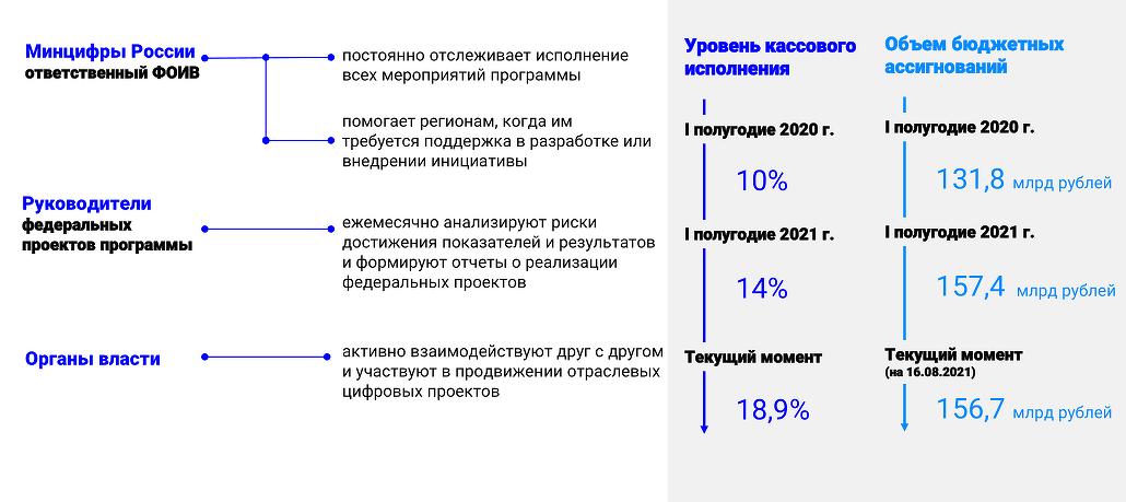 tekushchij_status_realizatsii_natsionalnoj_programmy.png