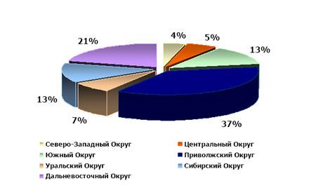 Распределение хот-спотов Wi-Fi по регионам (исключая Москву и Санкт-Петербург)