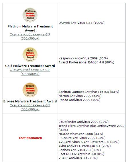 Основные результаты тестирования Anti-Malware.ru