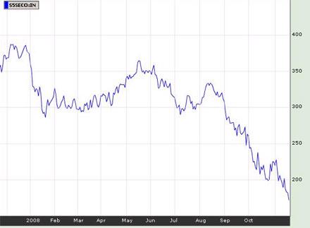 NASDAQ: динамика акций отраслевого индекса S&P 500 Semiconductors за год