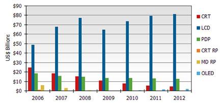 Динамика выручки от продаж телевизоров, млрд долл