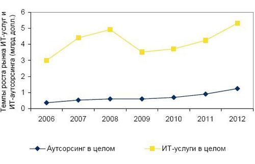 Динамика рынка ИТ-аутсорсинга (прогноз)
