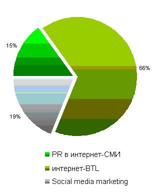 Распределение бюджетов внутри категорий немедийных коммуникаций