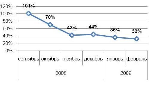 Динамика вакансий в ИТ и телекоме с сентября 2008 г. по февраль 2009 г.