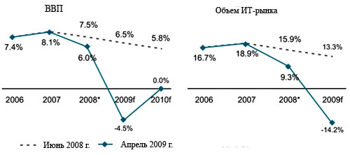 http://filearchive.cnews.ru/img/cnews/2009/04/14/gr3_9edb4.jpg