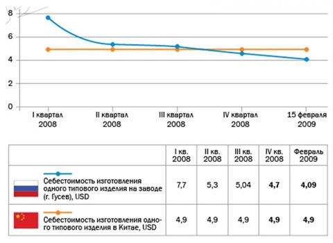 В России уже сегодня возможен более дешевый выпуск электроники в сравнении с Китаем