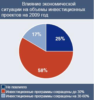 Большинство опрошенных отметили, что сокращение инвестиций достигает 30%, а почти пятая часть респондентов констатировала их уменьшение в размере от 30 до 60%.