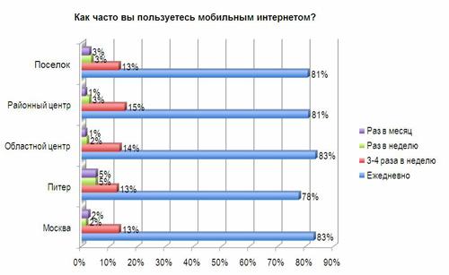 Около 80% респондентов отметили, что пользуются мобильным интернетом ежедневно