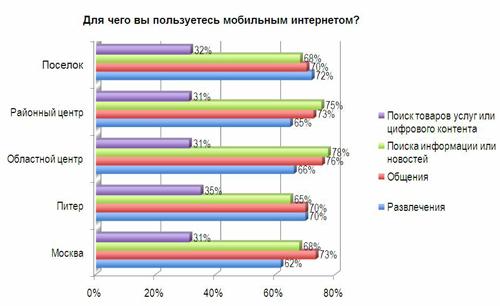 Около 70% WAP-серферов используют сеть в основном для общения