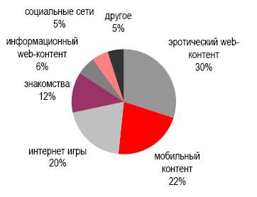 Россия: Структура SMS-платежей, 2008 г.