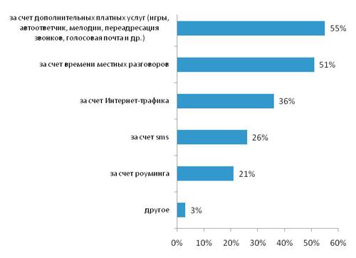 Потребители активно отказываются от таких допуслуг, как голосовая почта и переадресация вызовов