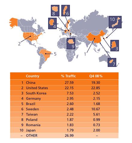 Средние скорости интернет-соединения в странах мира