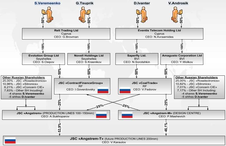 Схема собственности группы «