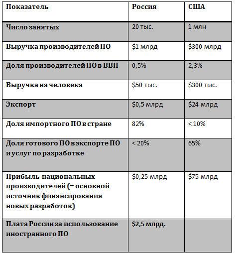 Статистика отрасли разработки