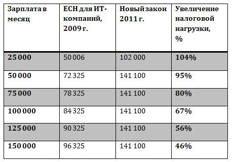 Увеличение налоговой нагрузки