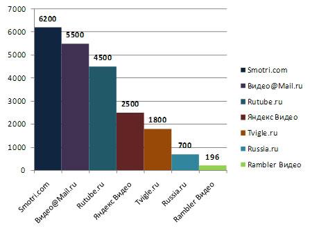 Среднее количество просмотров видео, тыс./день, конец 2009