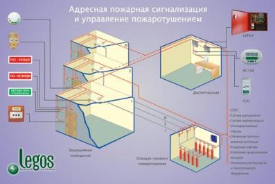 Legos - адресная пожарная сигнализация и управление пожаротушением фото legos.ru.