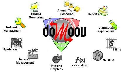 Интегрированная платформа DoMooV