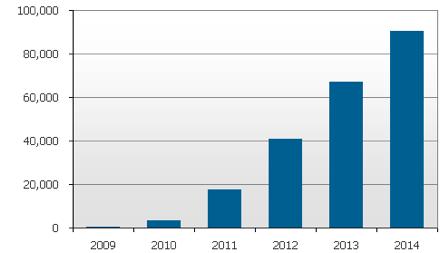 Мировые поставки 3D-телевизоров в 2009-2014 гг., тыс. шт