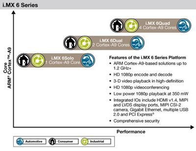 Freescale выпускает четырехъядерные процессоры для мобильных устройств=