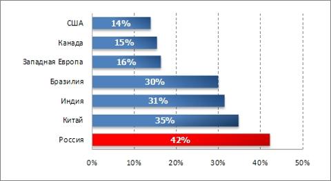 Темпы роста рынков интернет-рекламы в мире, 2010 г.