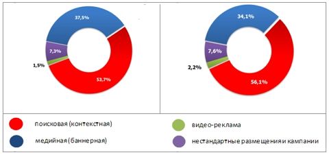 Структура российского рынка интернет-рекламы по видам рекламы, %