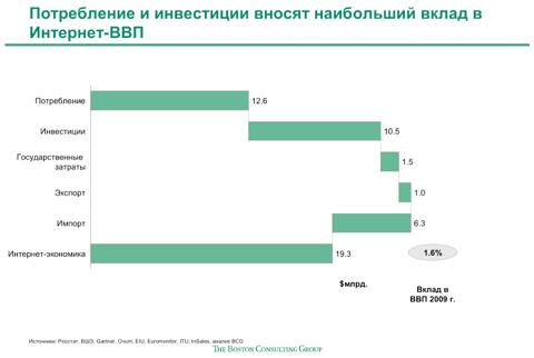 Доля интернета в ВВП России увеличится в 2 раза к 2015 году 1