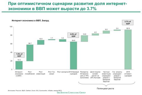 Доля интернета в ВВП России увеличится в 2 раза к 2015 году 2