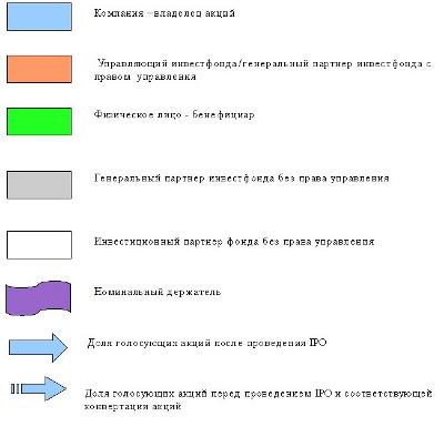 Легенда (для обеих диаграмм)