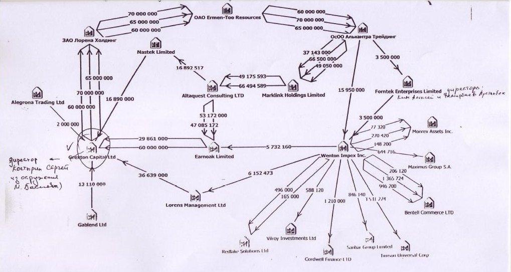 Схема перевода денег для