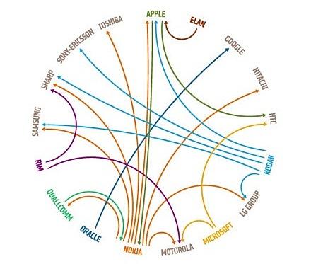 Патентные иски в мобильной индустрии в виде инфографики от бюро графического дизайна Design Language