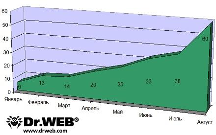 Рост количества новых модификаций Android.SmsSend с начала 2011 г.