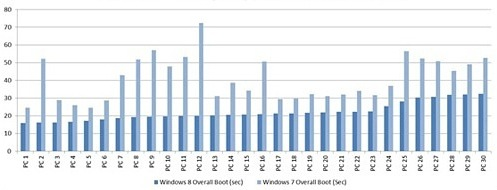 Время загрузки Windows 8 в сравнении с Windows 7 (тесты Microsoft)