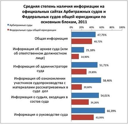 судов общей юрисдикции РФ